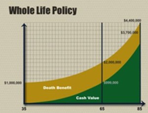 what s the best life insurance for physicians just the facts please